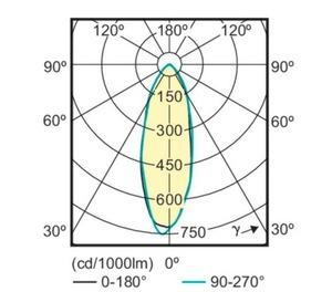Žiarovka PHILIPS LED CorePro MR16 4,6 W = 50 W GU10 teplá biela small 1